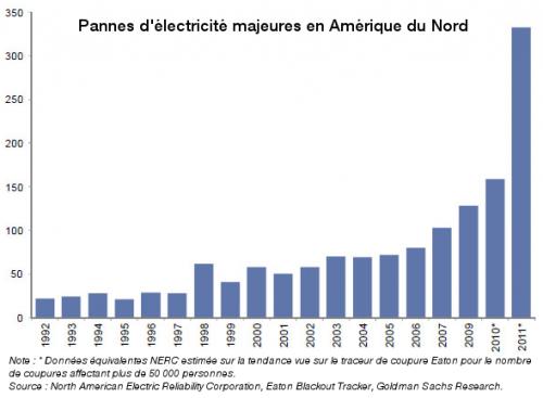 fragilite_et_effondrement_pannes_d_electricite_majeures_en_amerique_du_nord.png